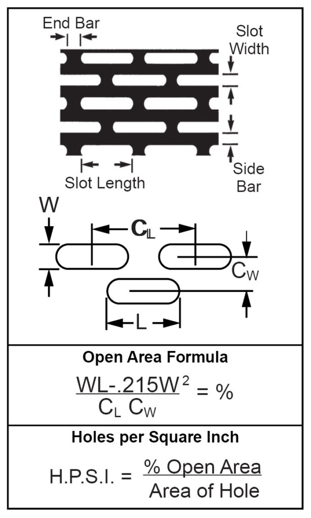 Formulas For Determining Open Area-Round End Slot- End Staggered1