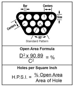 Formulas For Determining Open Area-Staggered Round Holes