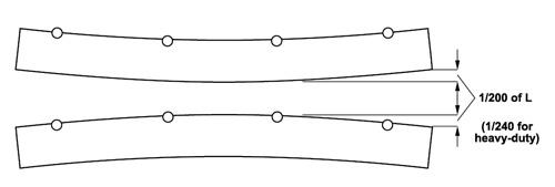 Longitudinal-Bow