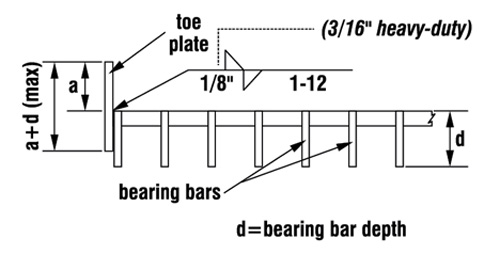 Toe-Plates_Attachment-to-Length