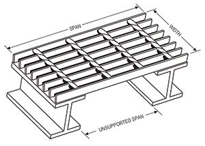 bar-grating-support