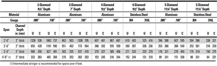 Grip-Strut-Stair-Treads-aluml-load-table