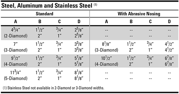 Grip-Strut-Stair-Treads-sizes-table
