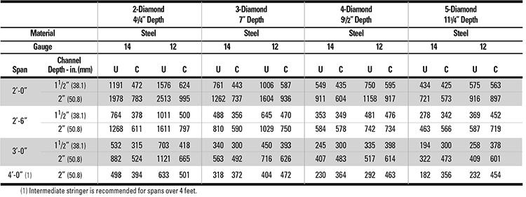 Grip-Strut-Gratin-Stair-Treads-steel-load-table