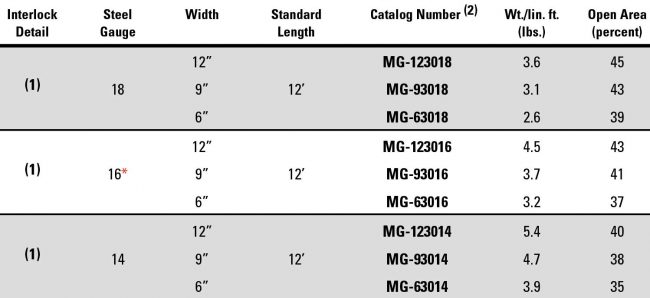 Grate-Lock_3_Channel_Height_Steel_Parts table