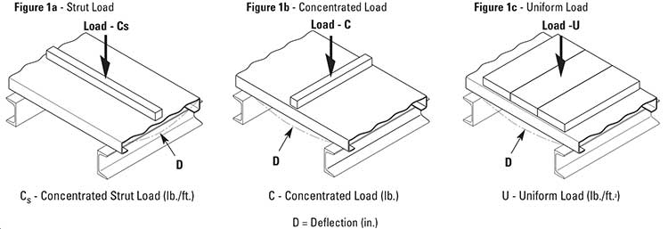 Grip-Strut-safety-grating-load-info-1a