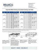 Expanded-Metal Grating Load Table