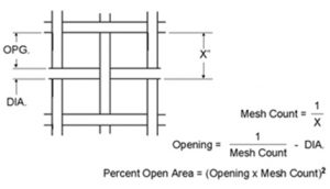 wire cloth mesh count