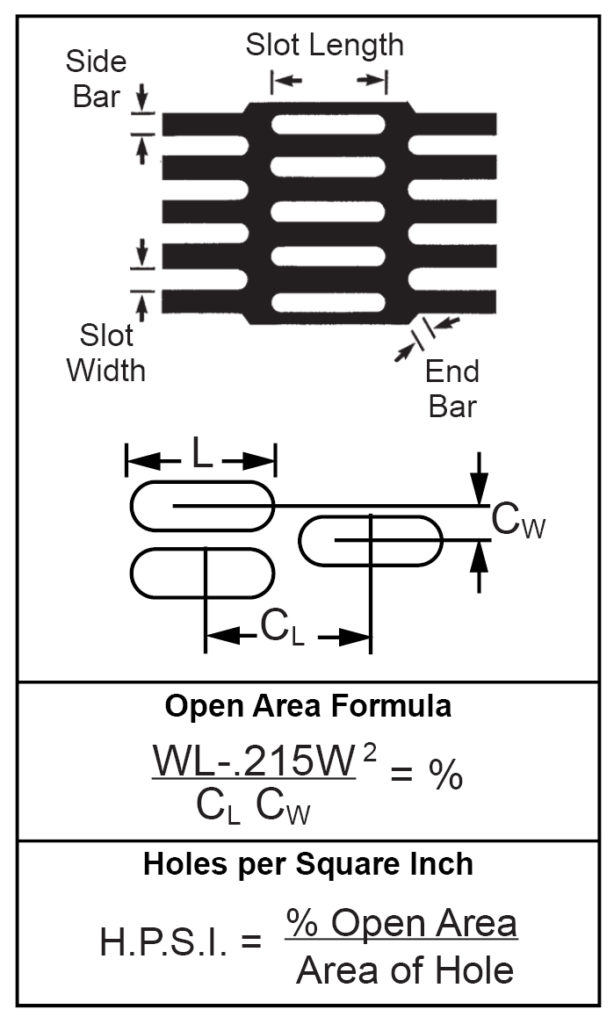 Formulas For Determining Open Area-Round End Slot- Side Staggered