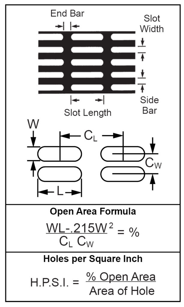 Formulas For Determining Open Area-Round End Slot- Straight Lines