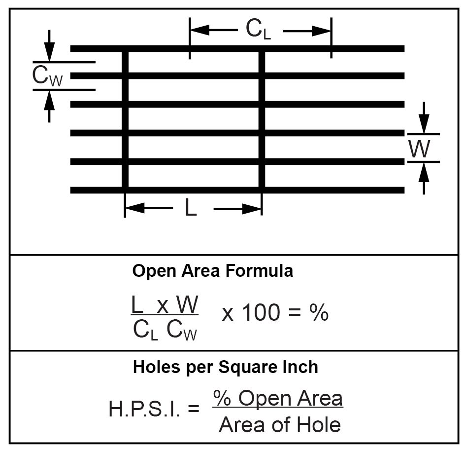 Formulas For Determining Open Area-Square End Slot- Straight Lines