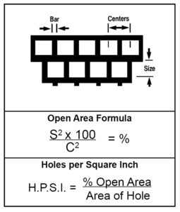 Formulas For Determining Open Area-Square Holes Staggered Line