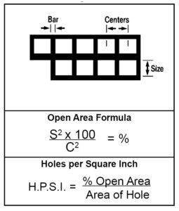 Formulas For Determining Open Area-Square Holes Straight Line