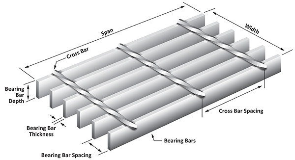 bar grating diagram; bar grating span