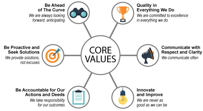 Marco-Steel-Core-Values