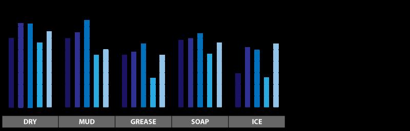 grip-strut-slip-resistance-test-chart